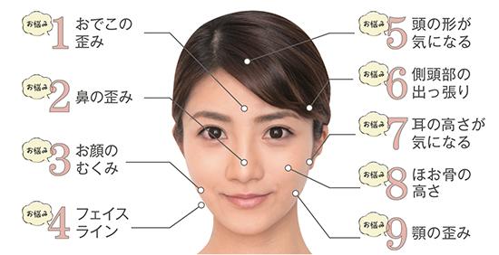 お顔の歪みを矯正することで、お顔のむくみやたるみを軽減します!